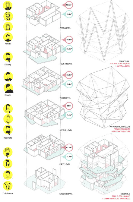 Europan 13 Finland First Prize Wild Synapse Espoo Panels, architecture, competition, flying squirrels, Helsinki, Spain, Mexico, adaptability, student residence, Aalto University, Otaniemi,